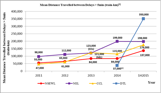 Rail Reliability Figures_updated